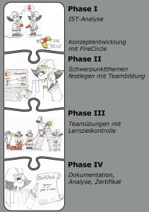Feuerwehr-effektiv-Planen-Phasen_Feuerwehr-FireCircle