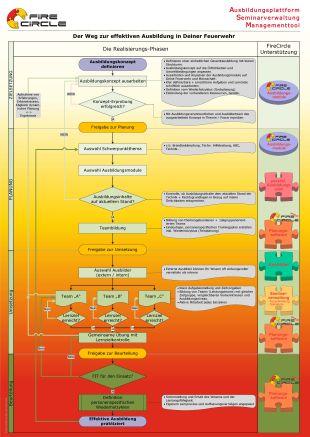 Qualitätsmanagement_Ausbildung-Feuerwehr-effektive_Ablauf_Feuerwehr-FireCircle