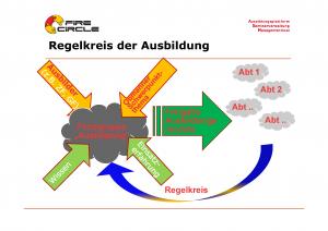 Qualitätsmanagment-Feuerwehr_Regelkreis-Ausbildungslenkung_Feuerwehr-FireCircle